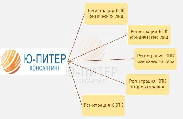 кредитный потребительский кооператив взаимный кредит